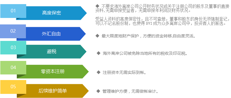 注册BVI公司的优势