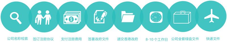 香港公司办理流程